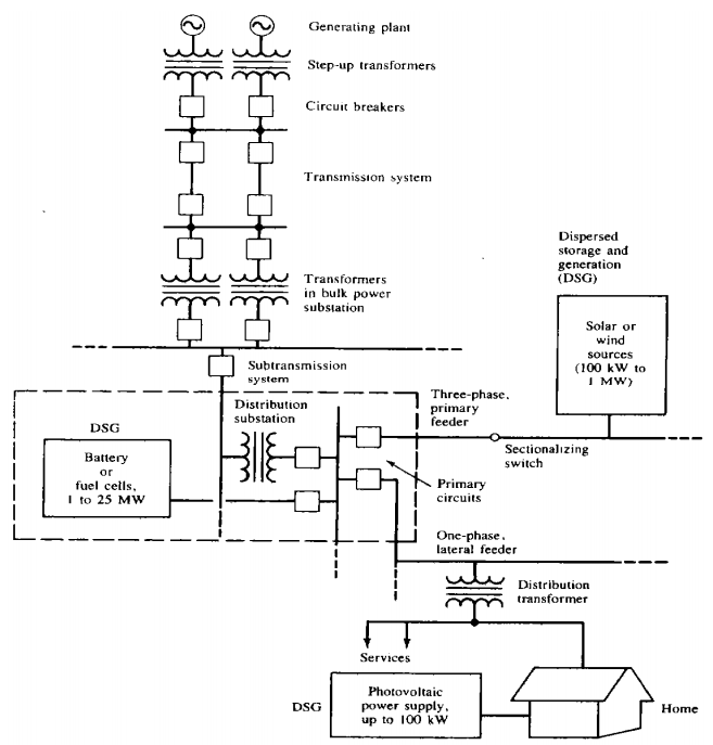 Single Line Diagram Power System | Wiring Diagram on