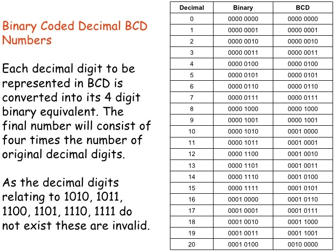 What is Binary Coded Decimal BCD System | How To Add ...