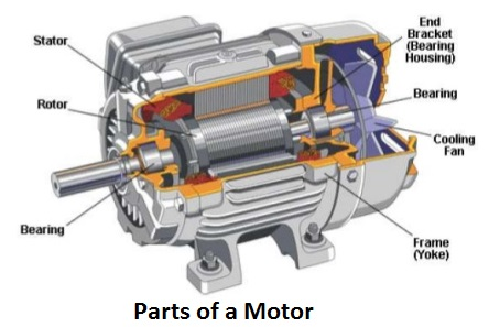 Electric Motors Types History And Classification on 3 phase motor starter diagram