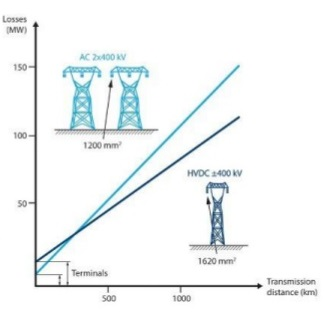 Hvdc Ac Transmission Distribution System For Electrical Energy on current limiting circuit breaker