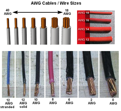 Common us wire gauges awg gauges vs current ratings electrical common us wire gauges awg gauges vs current ratings electrical engineering 123 greentooth