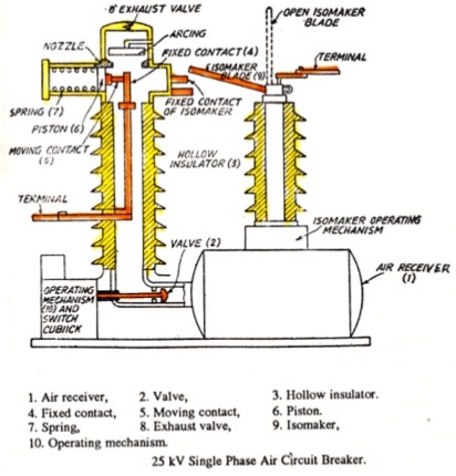 Air Blast Circuit Breaker Construction Operating Mechanism